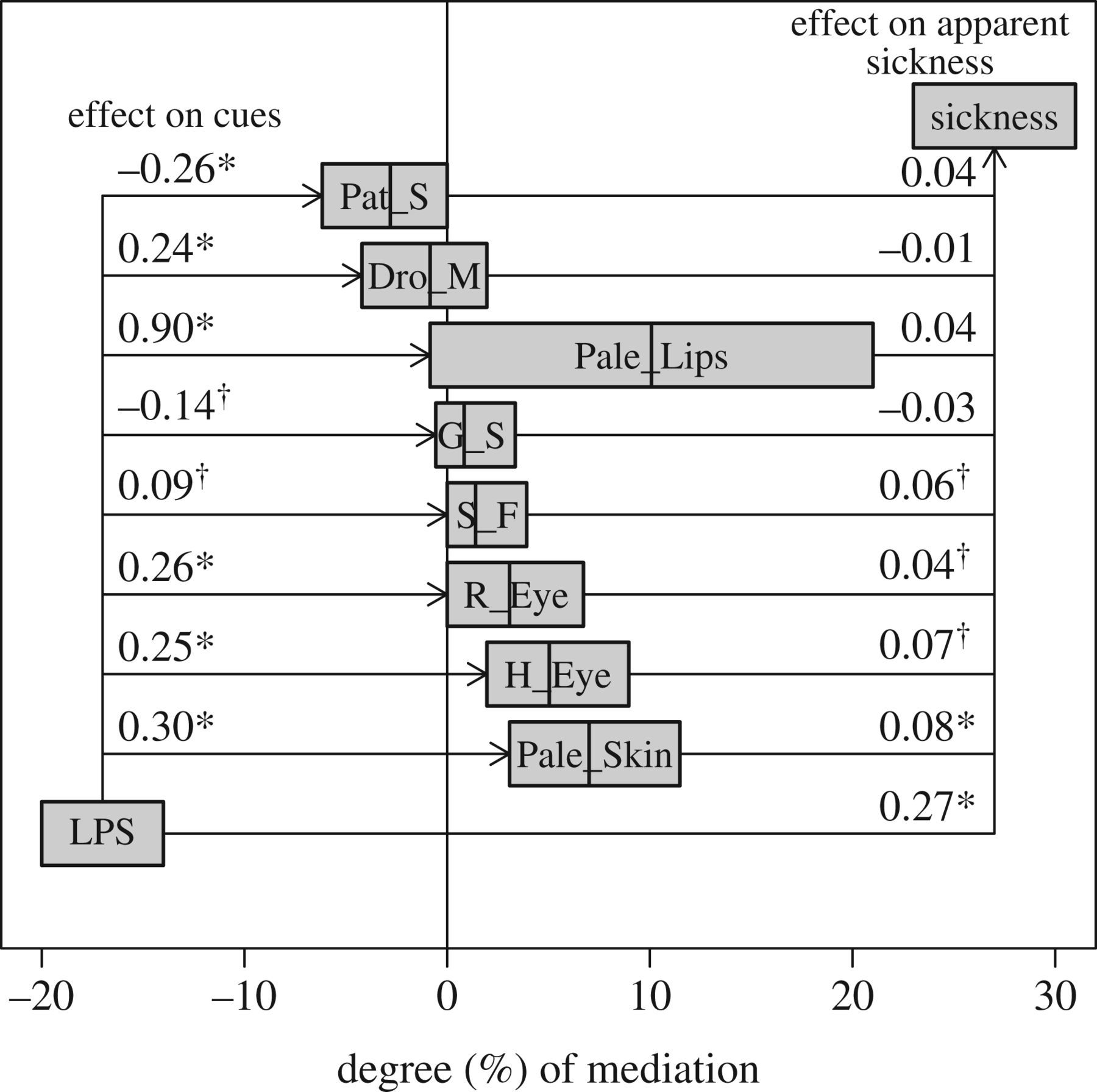 Identification of acutely sick people and facial cues of sickness