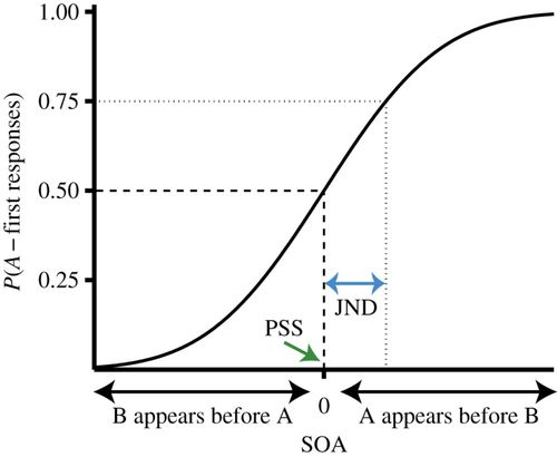 Relative timing: from behaviour to neurons | Philosophical