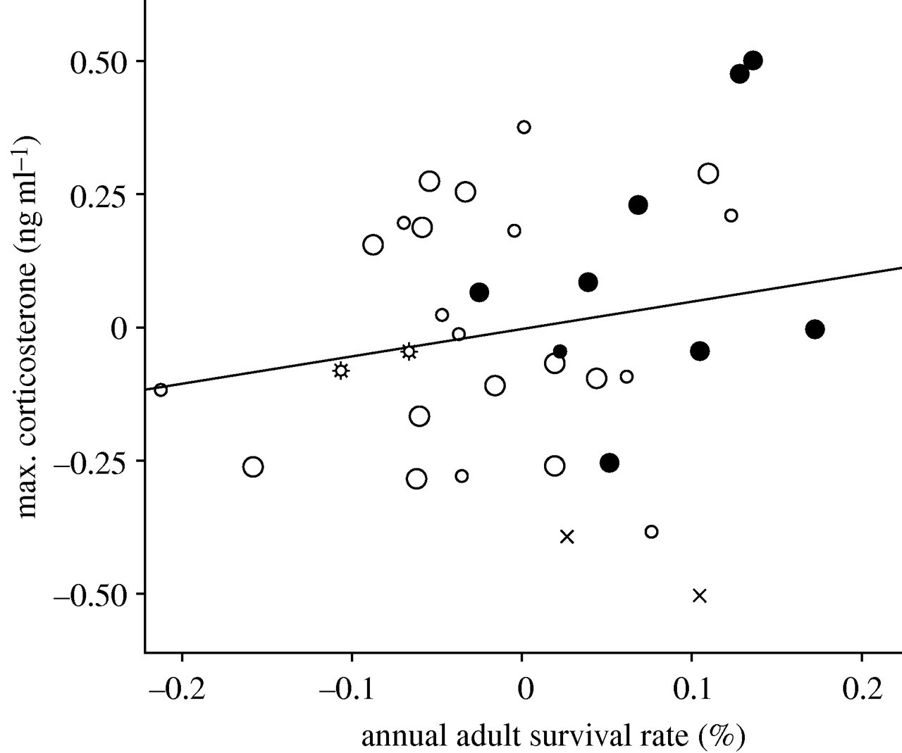 Corticosterone, testosterone and life-history strategies of birds