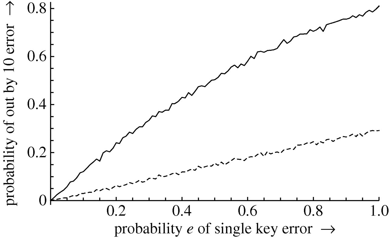 Reducing number entry errors: solving a widespread, serious