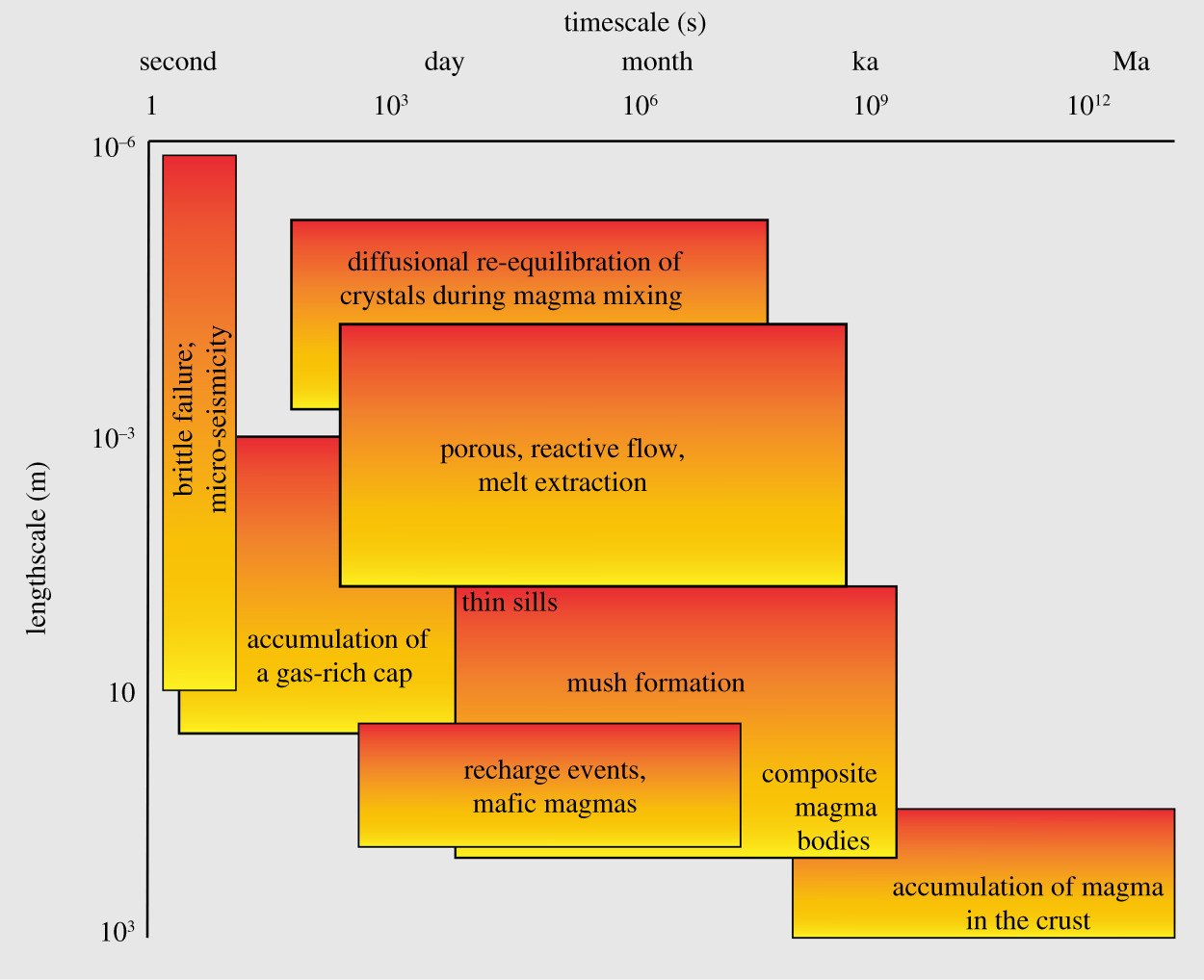 Architecture and dynamics of magma reservoirs   Philosophical