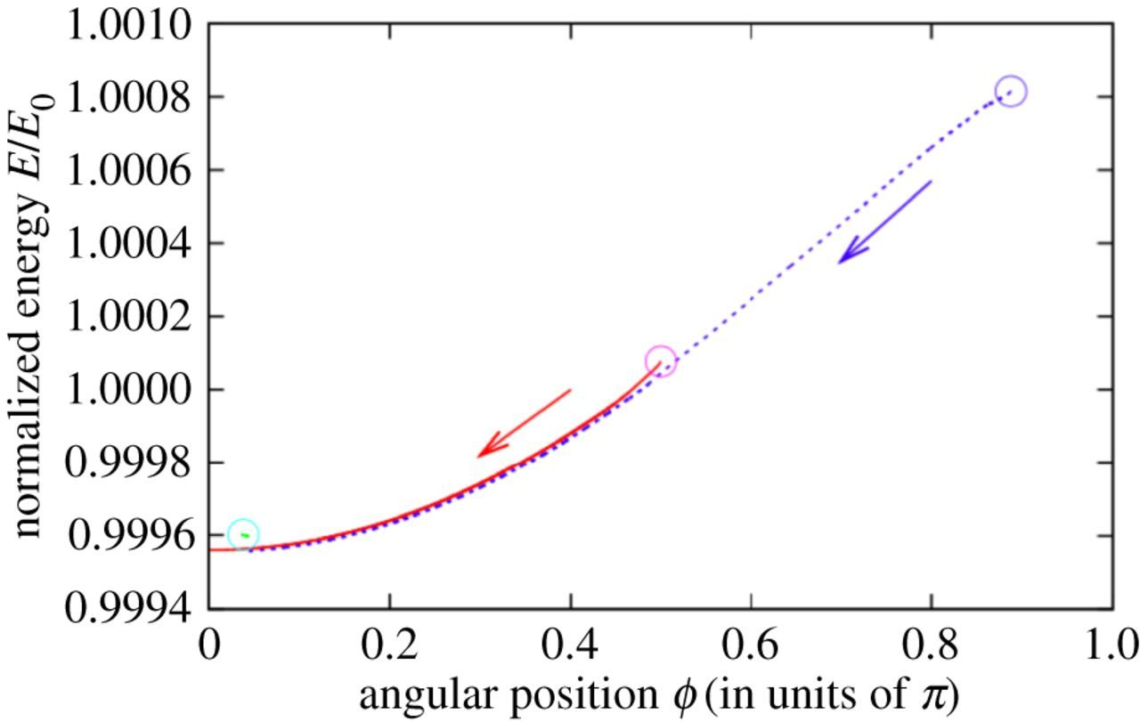 Curvature driven motion of a bubble in a toroidal Hele-Shaw