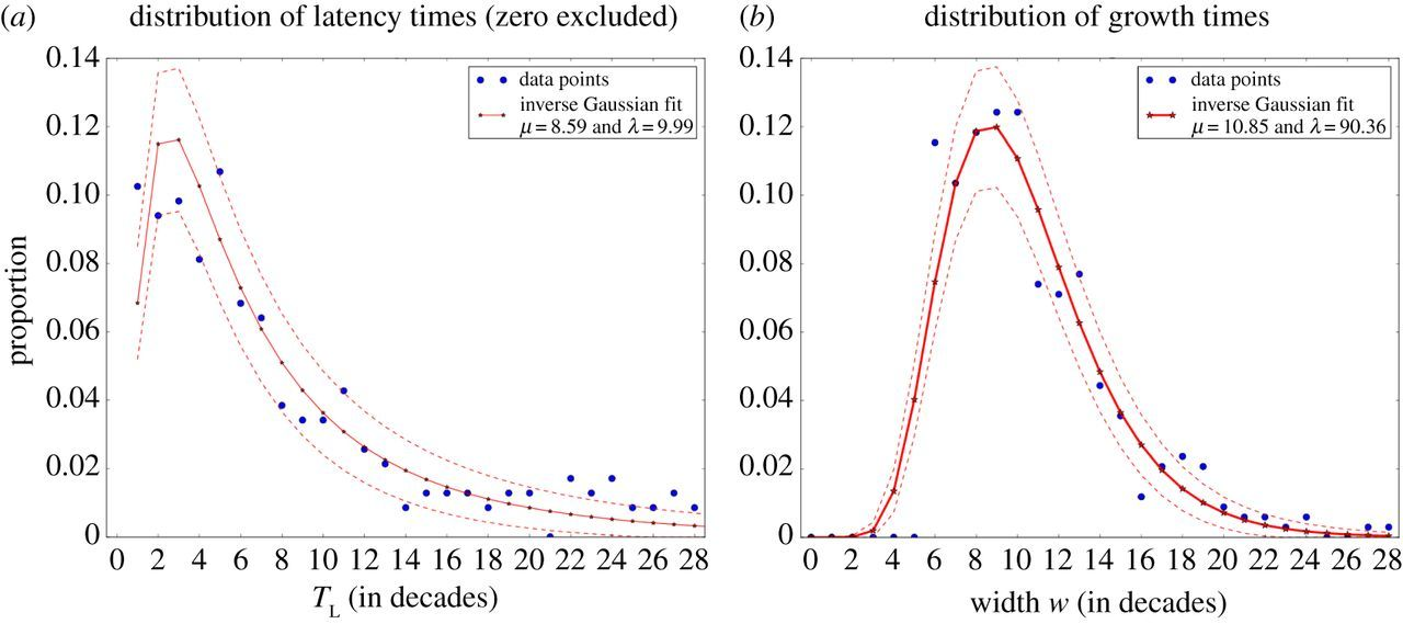 Frequency patterns of semantic change: corpus-based evidence