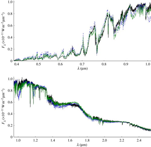 Models of very-low-mass stars, brown dwarfs and exoplanets