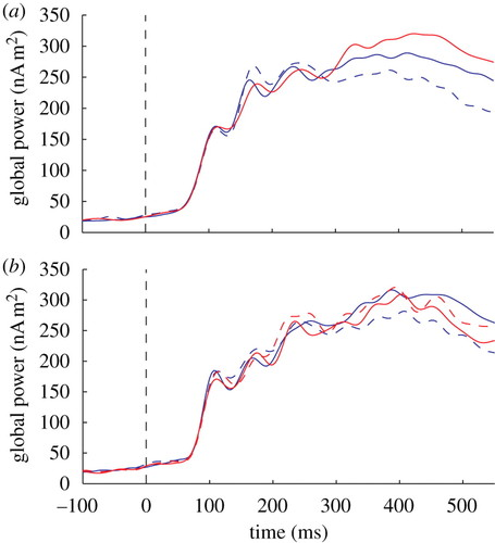 Non-native phonemes in adult word learning: evidence from