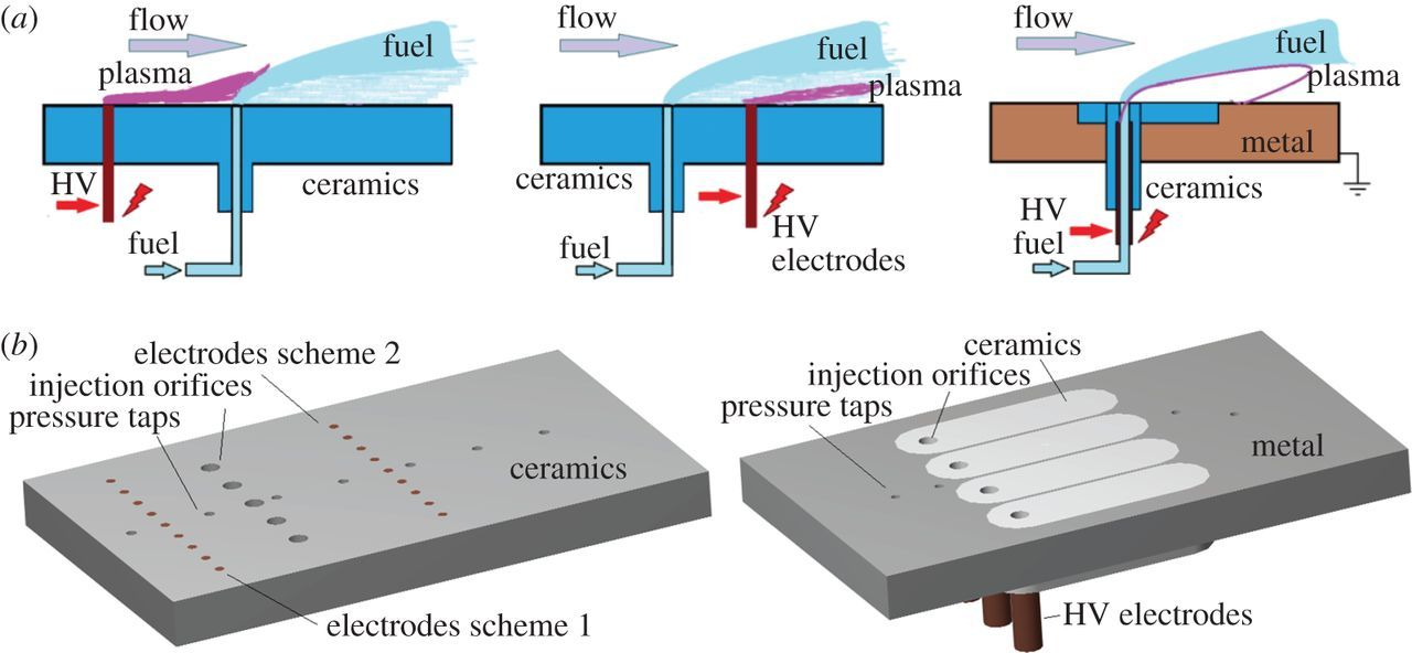 Plasma-enhanced mixing and flameholding in supersonic flow