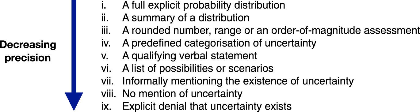 Communicating uncertainty about facts, numbers and science