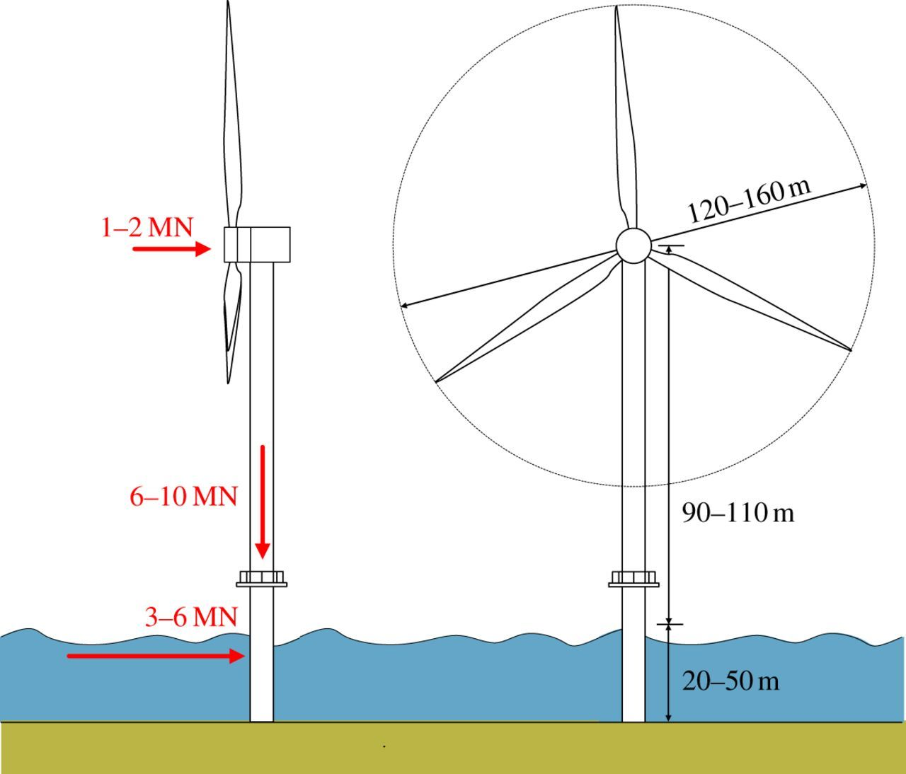Helical piles: an innovative foundation design option for offshore