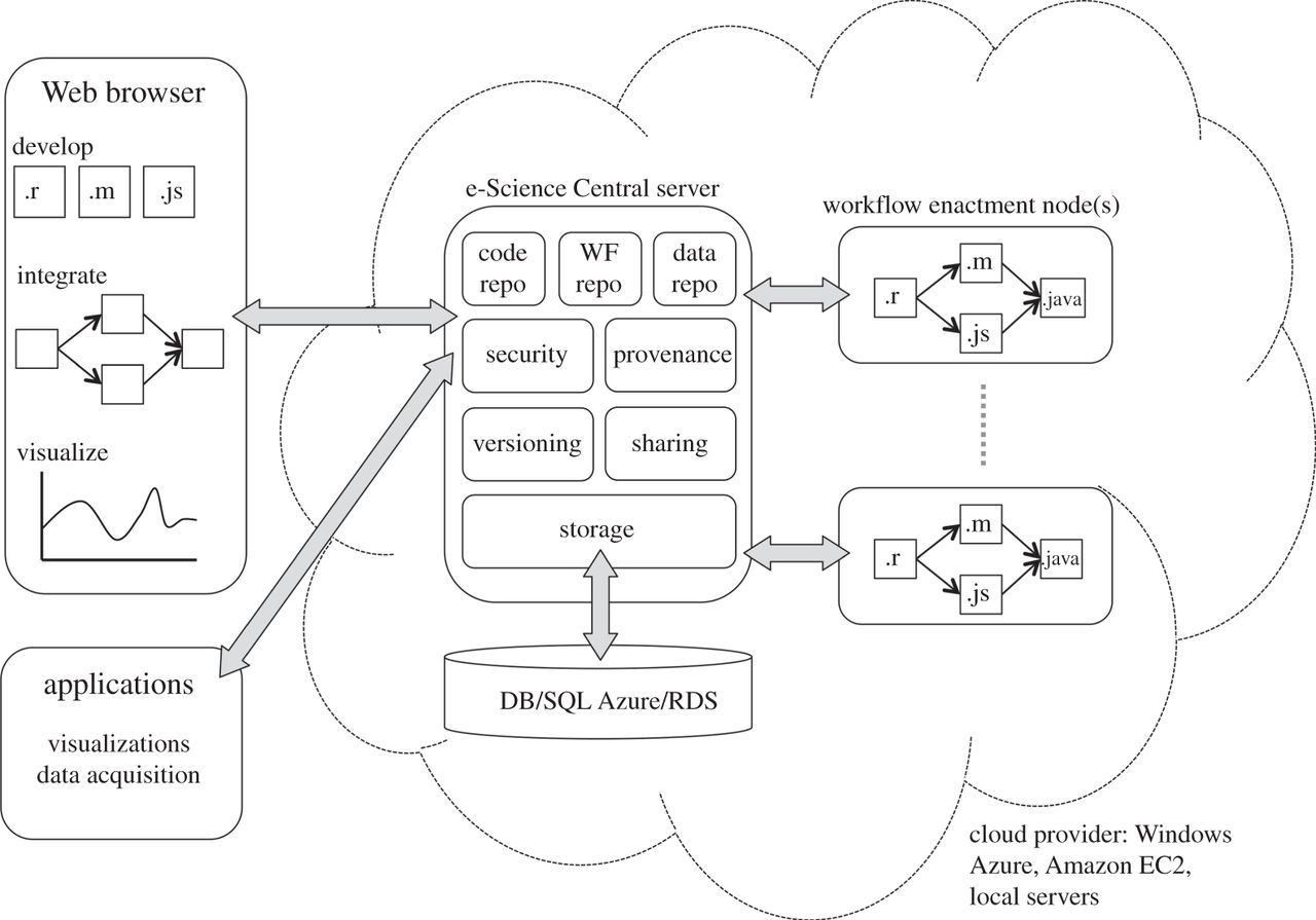 Developing cloud applications using the e-Science Central