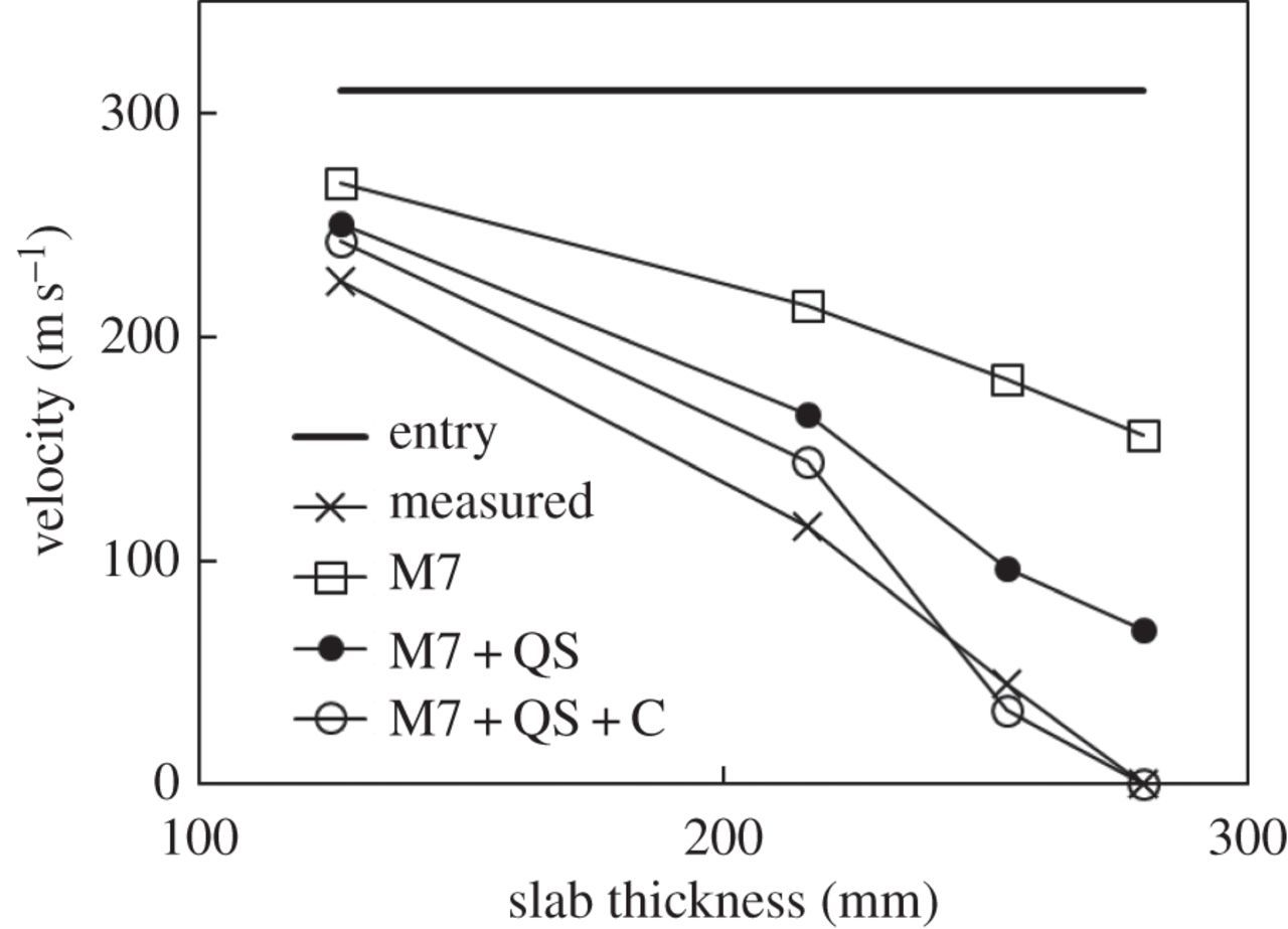 Strain-rate-dependent microplane model for high-rate