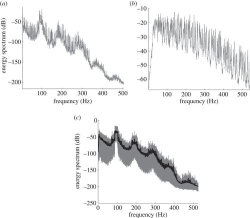 Statistical energy analysis of nonlinear vibrating systems
