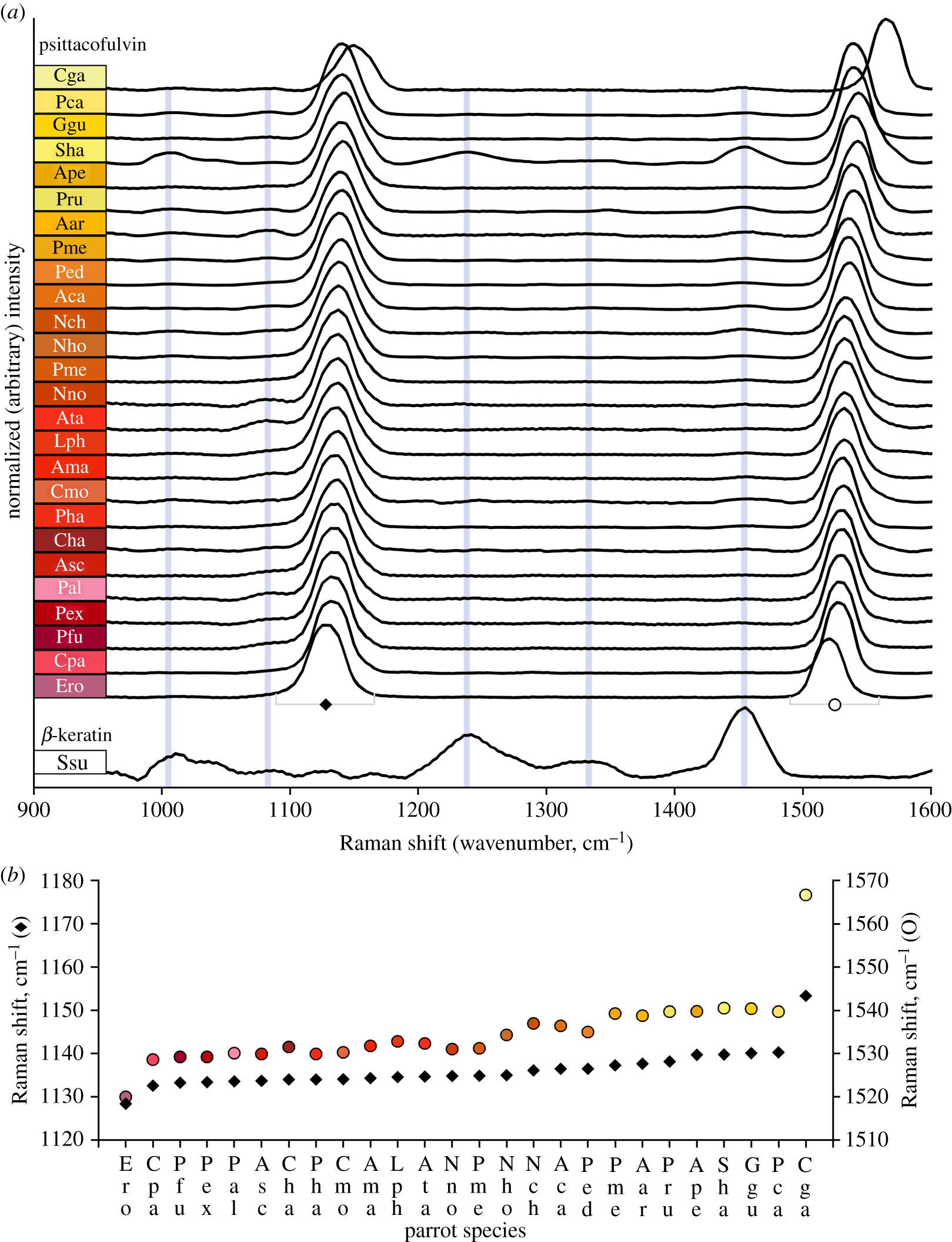 Frequency dispersion reveals chromophore diversity and colour-tuning