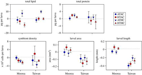 Lipid consumption in coral larvae differs among sites: a