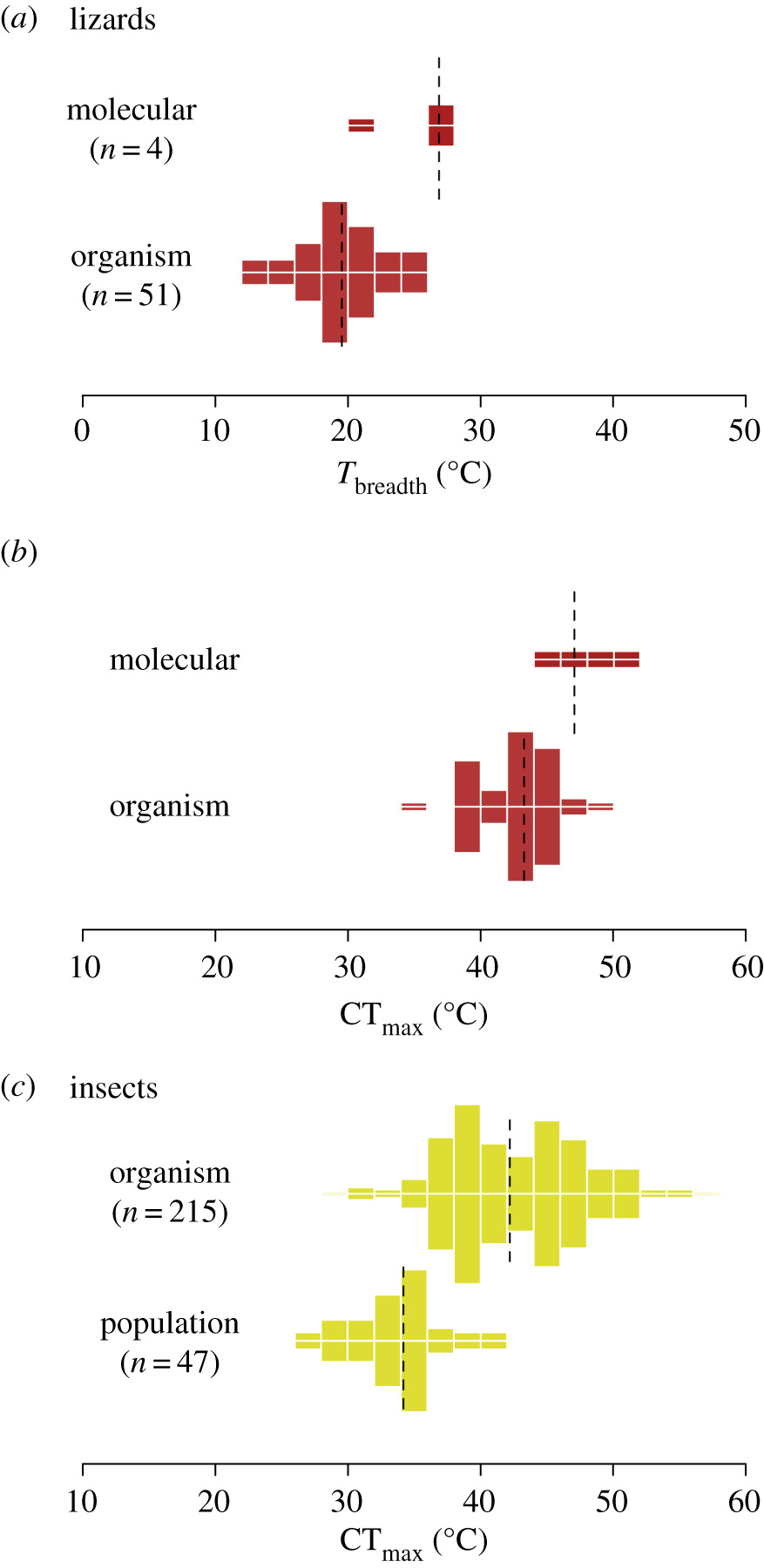 Thermal performance across levels of biological organization