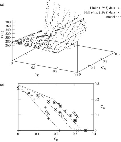 Compositional Controls On Melting And Dissolving A Salt Into A