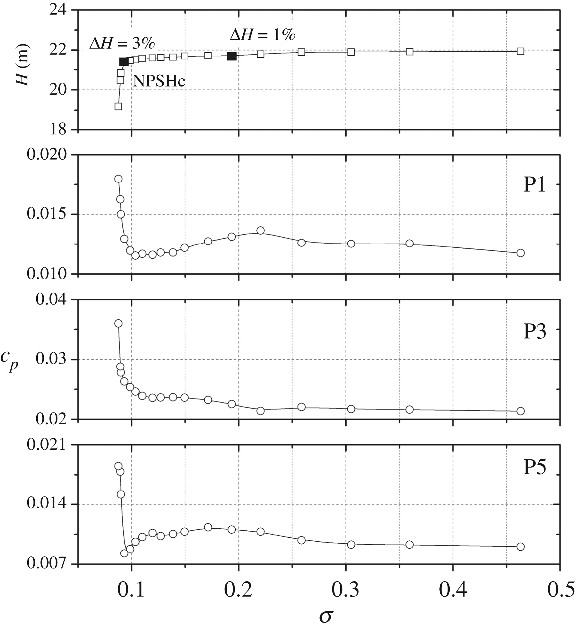Cavitating flow-induced unsteady pressure pulsations in a