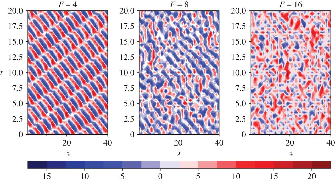 Data-driven forecasting of high-dimensional chaotic systems with