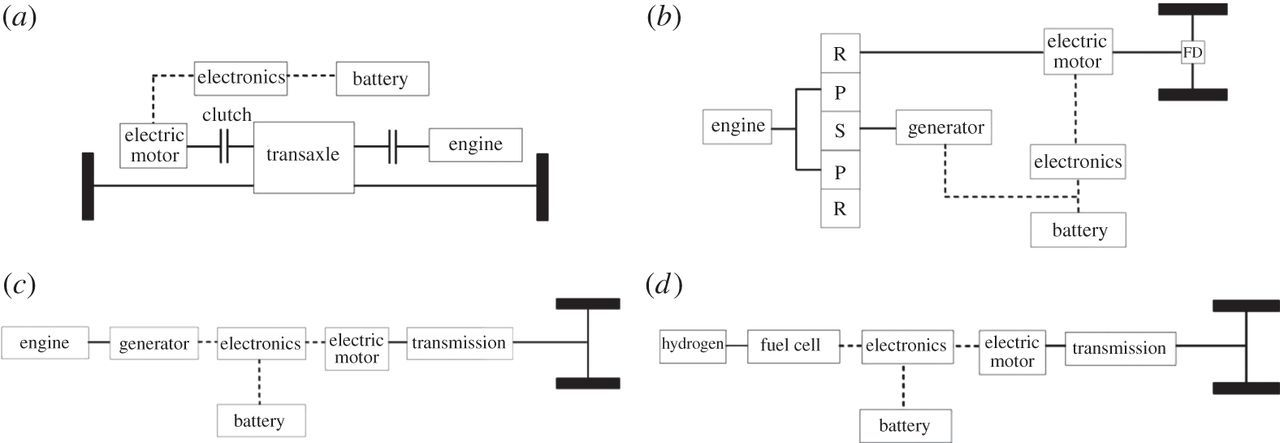 An assessment of electric vehicles: technology
