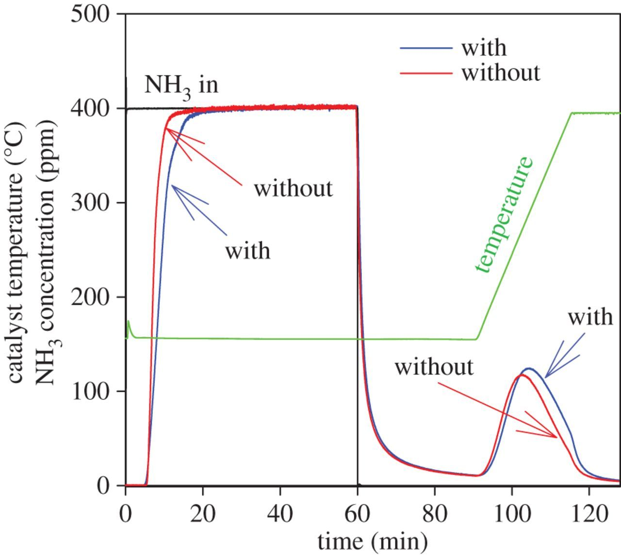 The effect of soot on ammonium nitrate species and NO2
