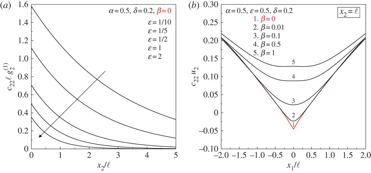 Folding and faulting of an elastic continuum | Proceedings