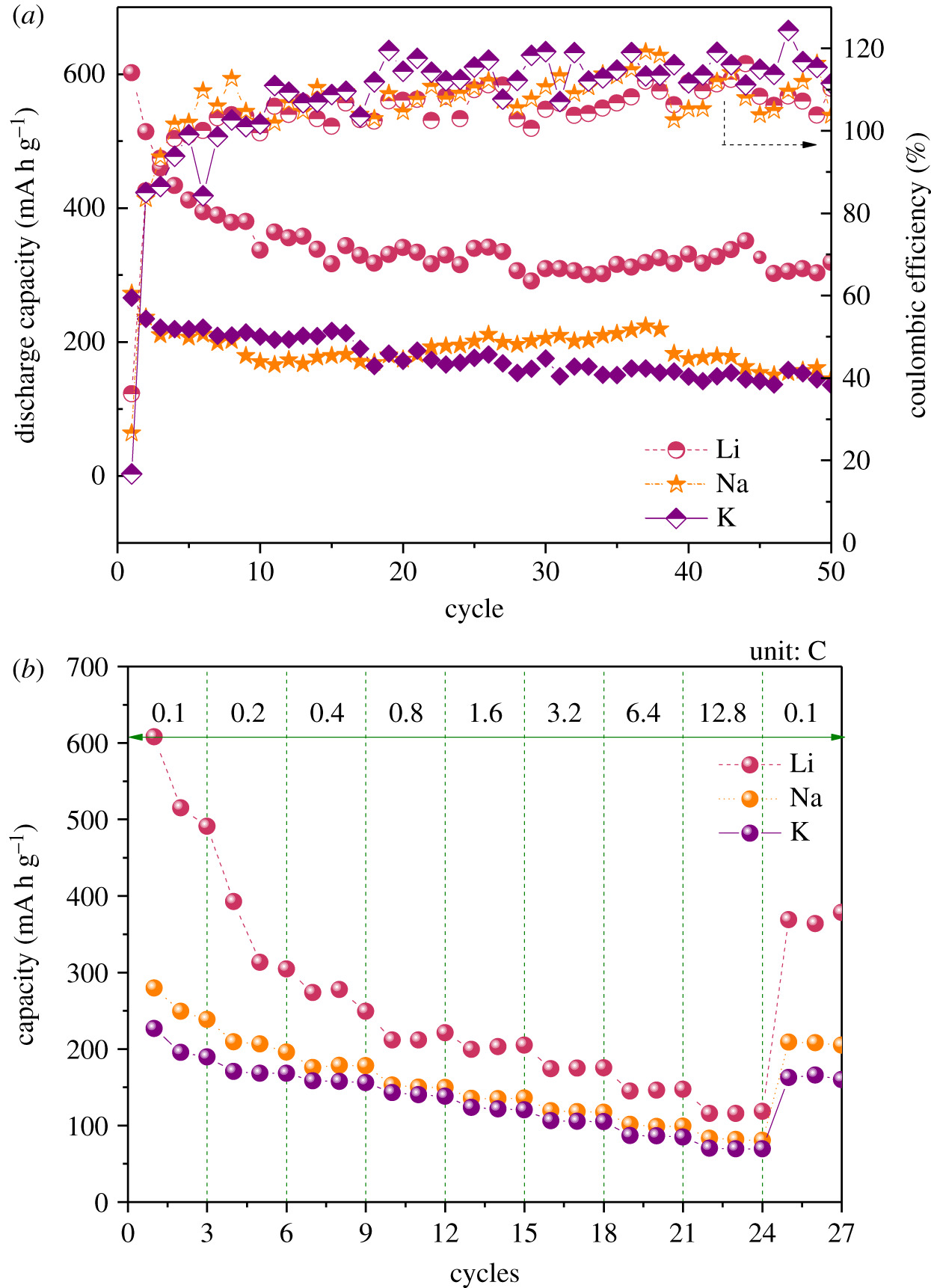 Facile synthesis of reduced graphene oxide by modified