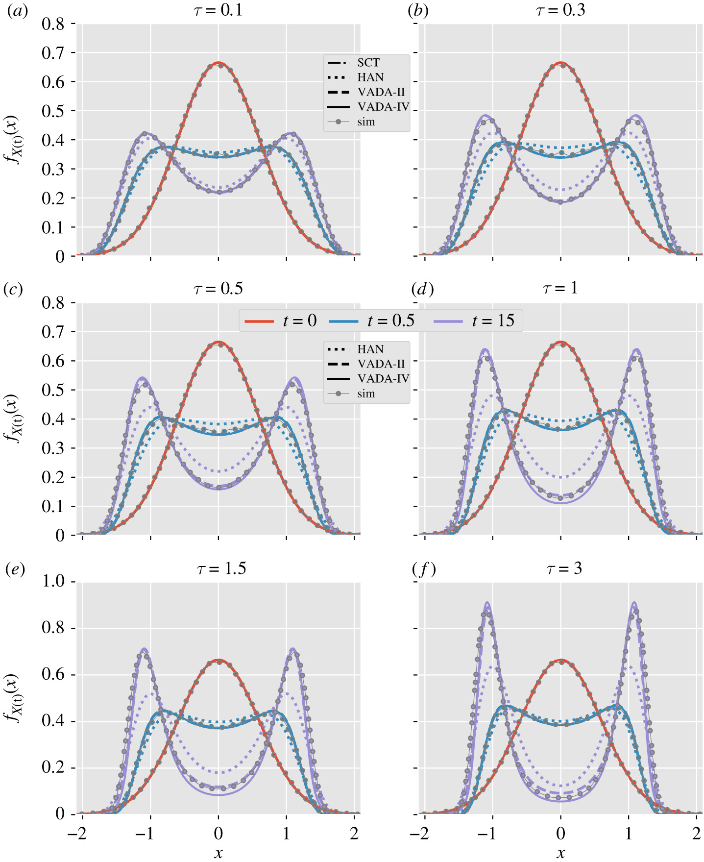 A systematic path to non-Markovian dynamics: new response