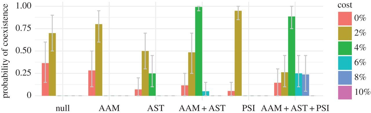 Host population structure and treatment frequency maintain
