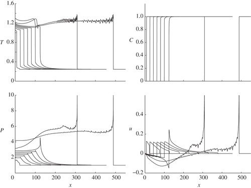 Combustion waves in hydraulically resisted systems