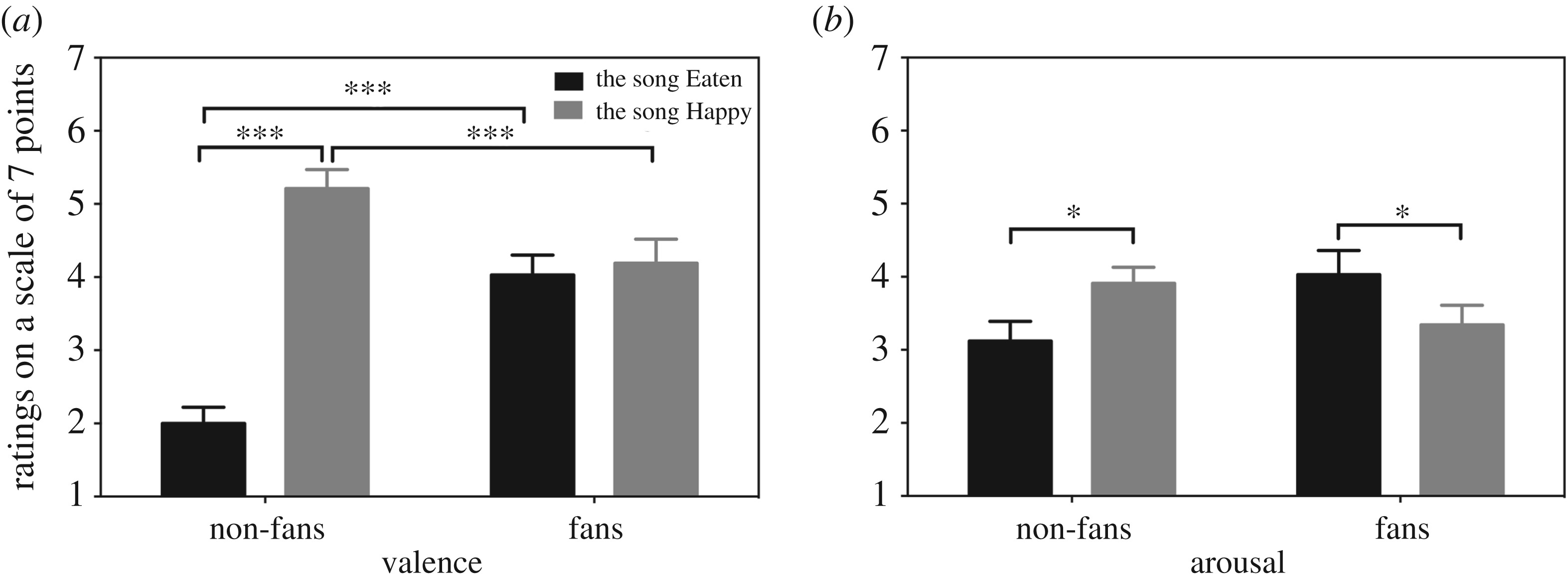 Implicit violent imagery processing among fans and non-fans of music