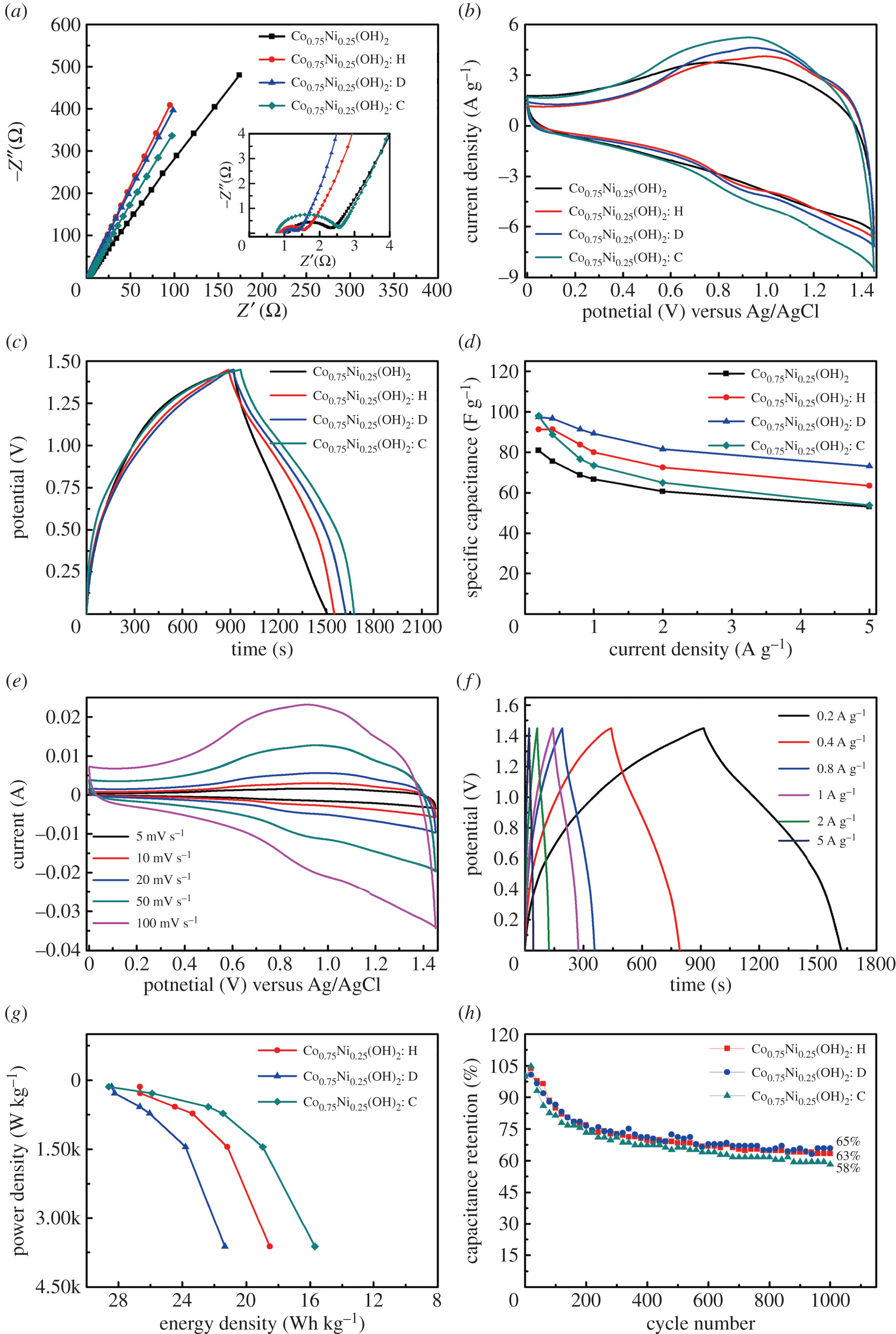 Tailoring morphology of cobalt–nickel layered double