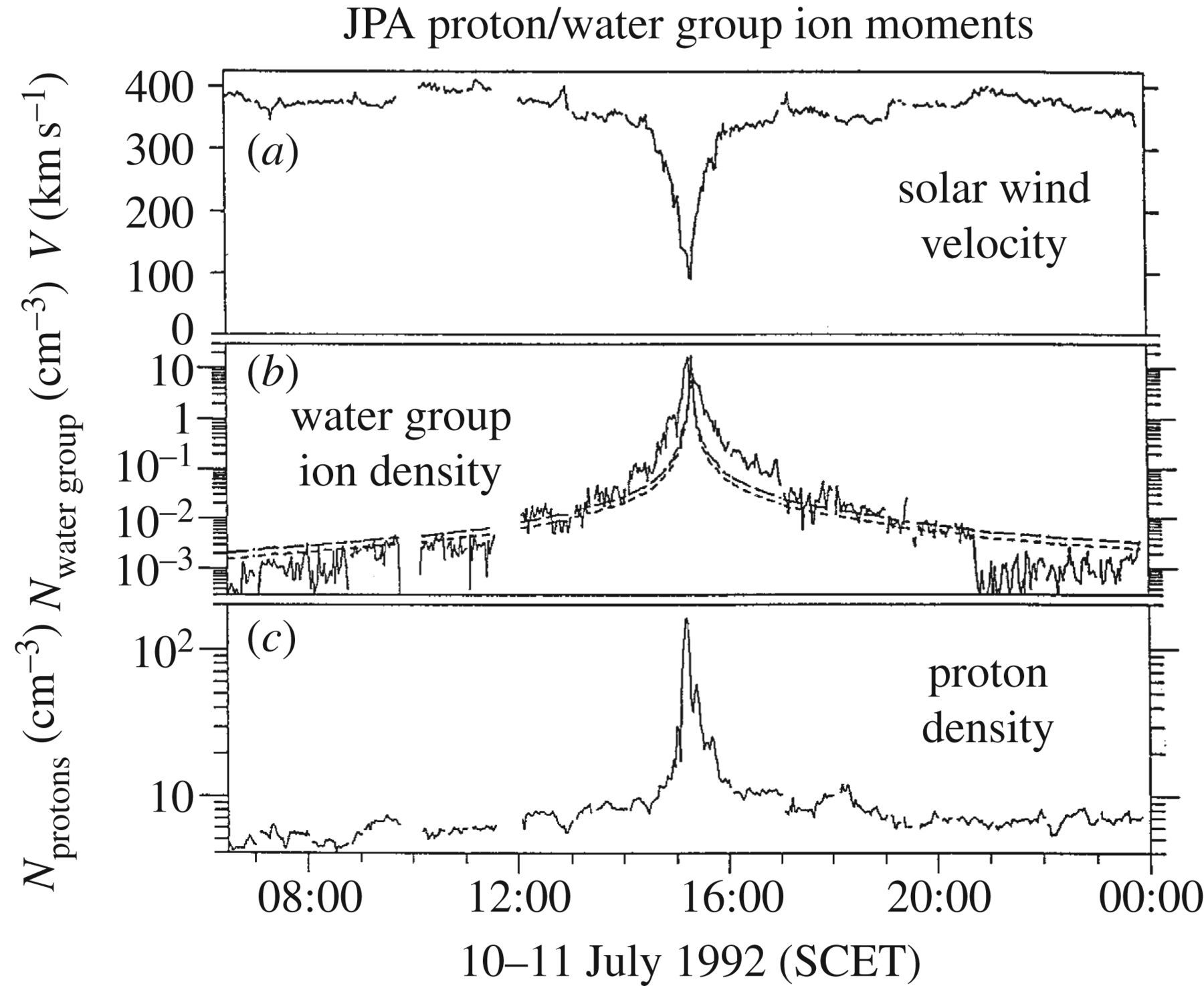 Interaction Of The Solar Wind With Comets A Rosetta Perspective Diagram Download Figure