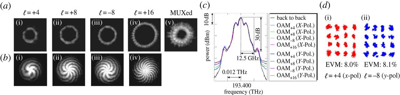 Recent advances in high-capacity free-space optical and radio