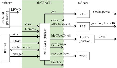 Diesel production from lignocellulosic feed: the bioCRACK