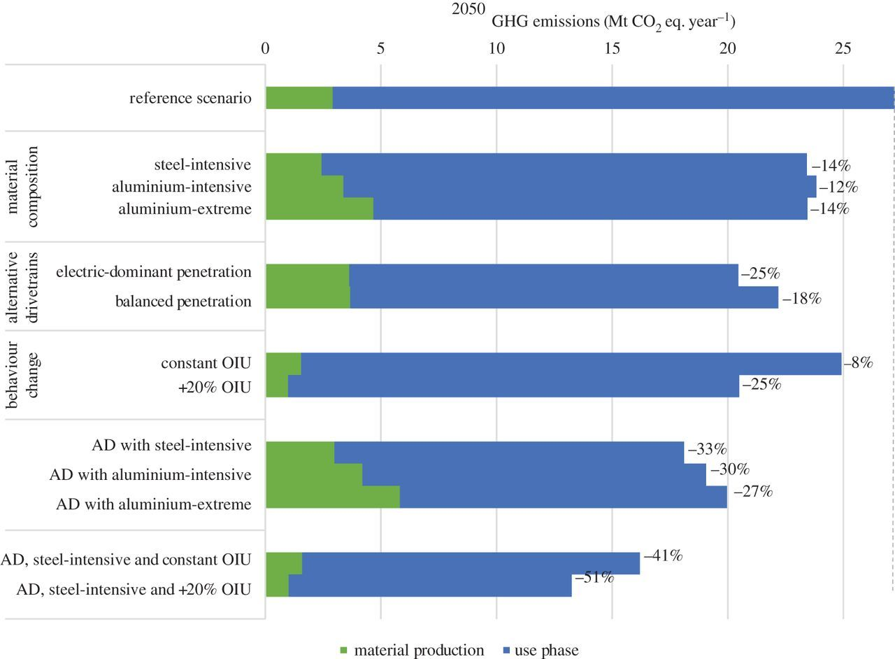 The impact of reducing car weight on global emissions: the future