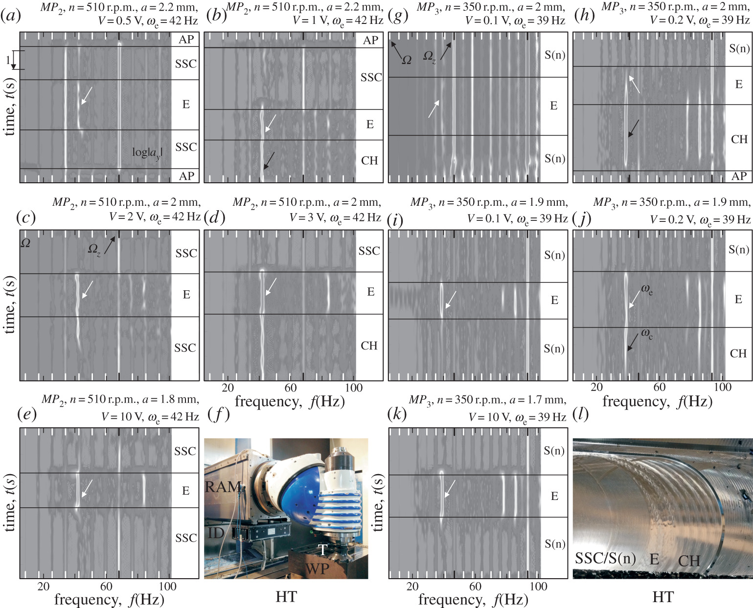 Experimental observations on unsafe zones in milling