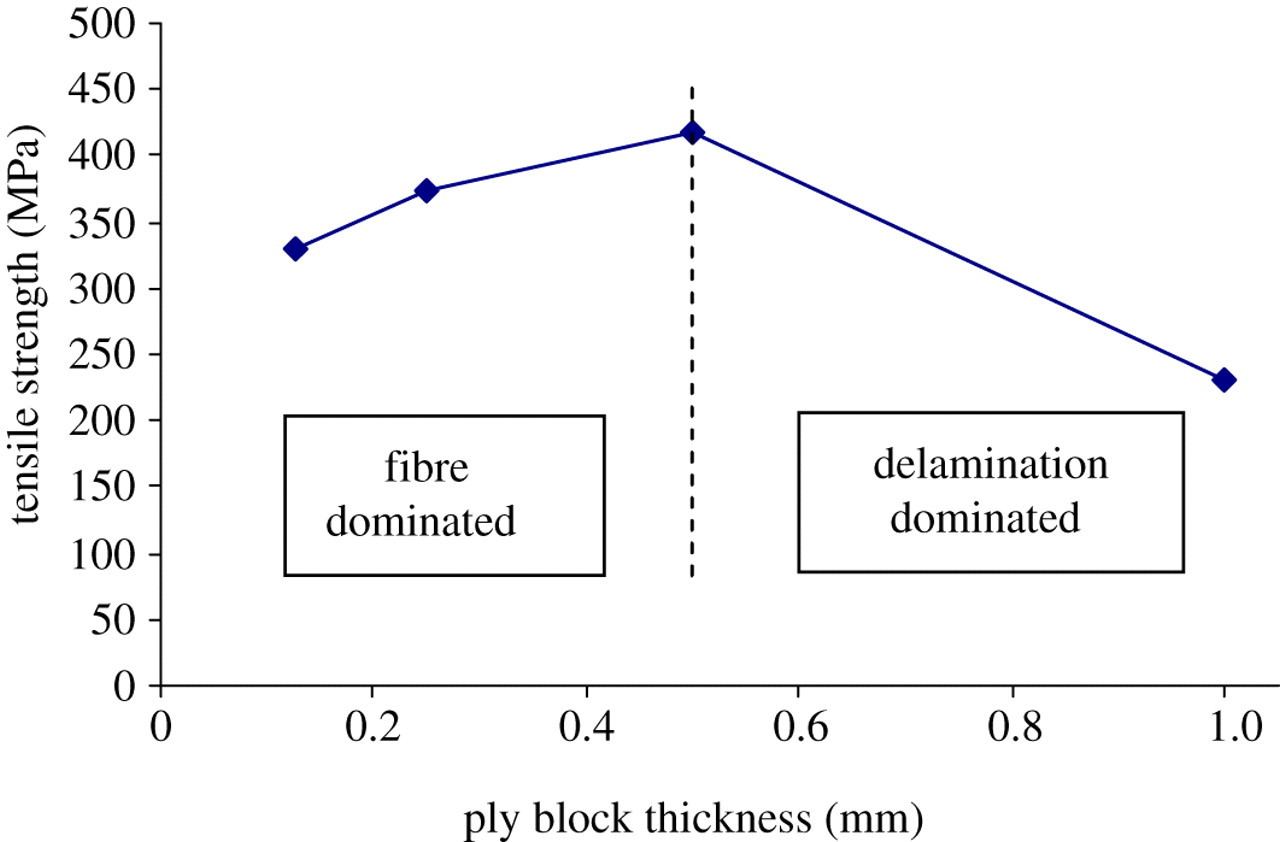 The role of delamination in failure of fibre-reinforced