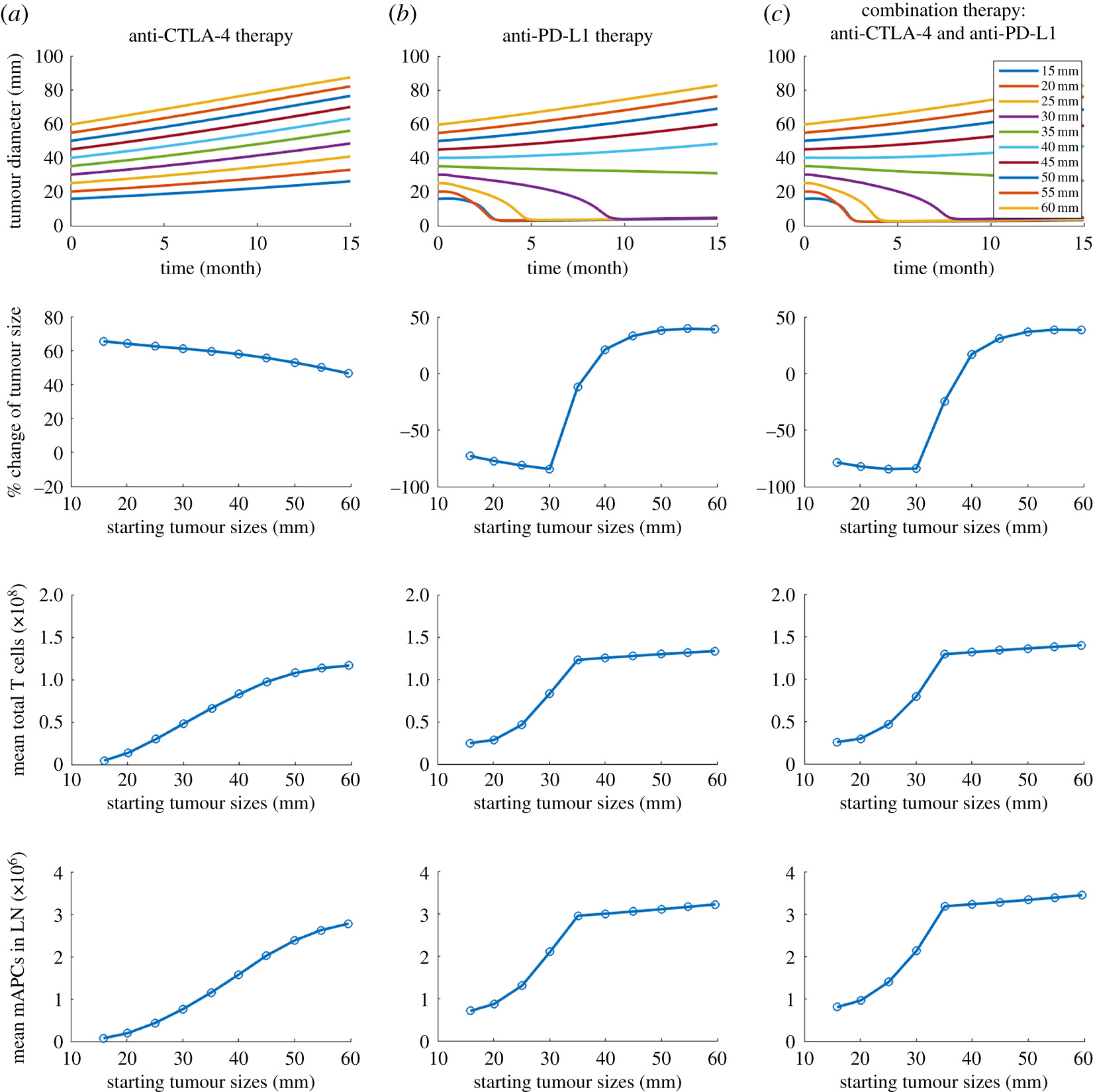 In silico simulation of a clinical trial with anti-CTLA-4 and anti
