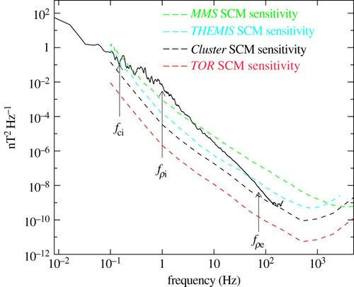 Kinetic scale turbulence and dissipation in the solar wind