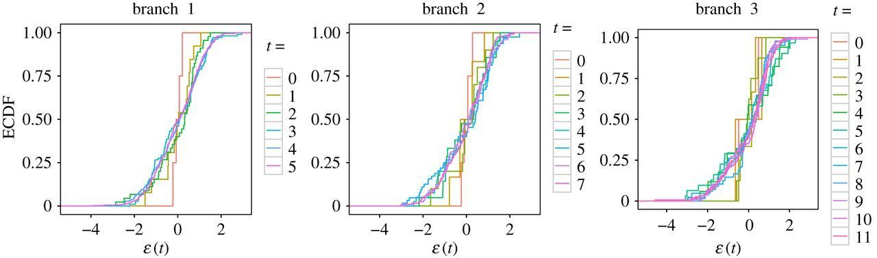 A lognormal distribution of the lengths of terminal twigs on self