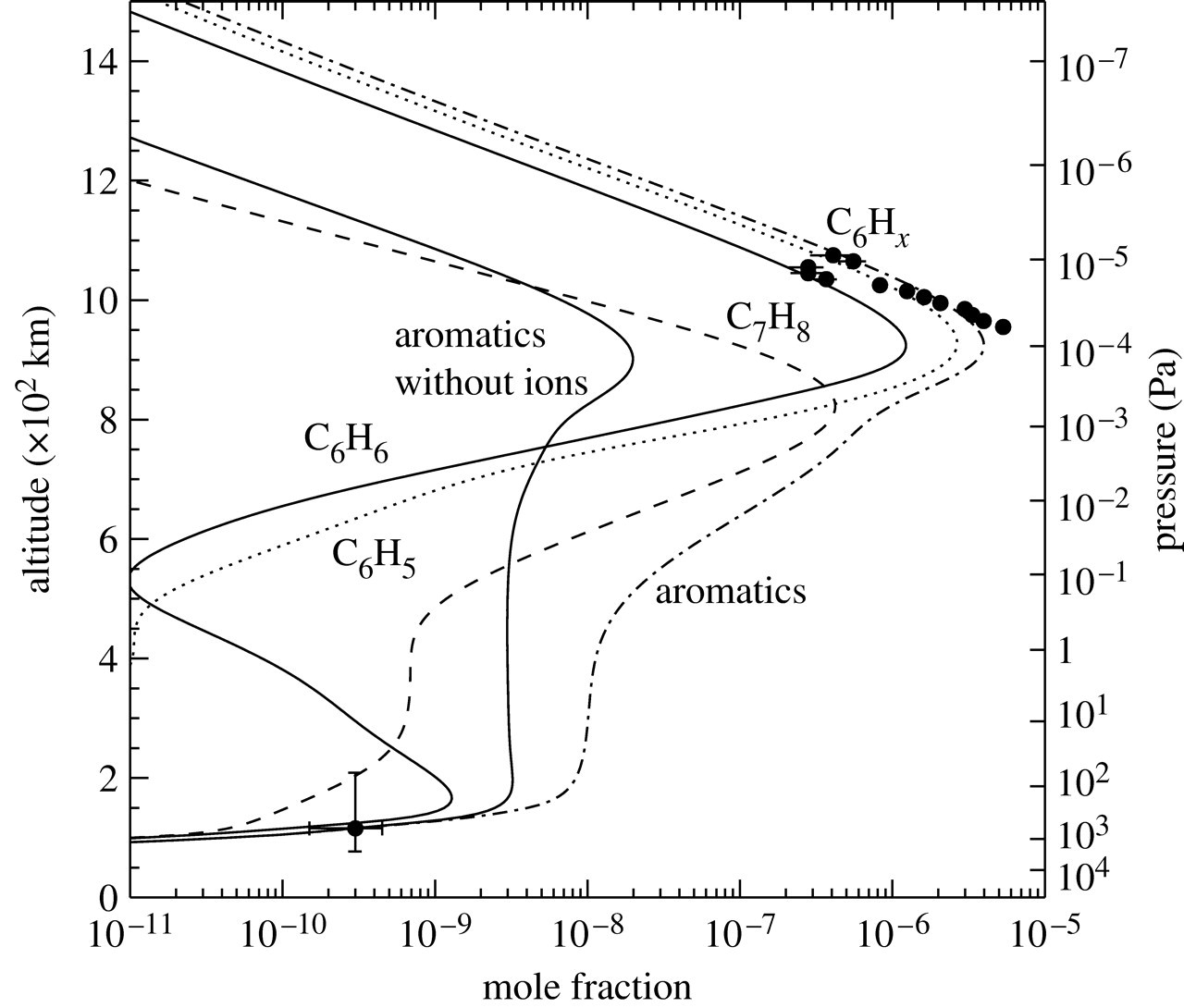 Composition and chemistry of Titan's thermosphere and ionosphere