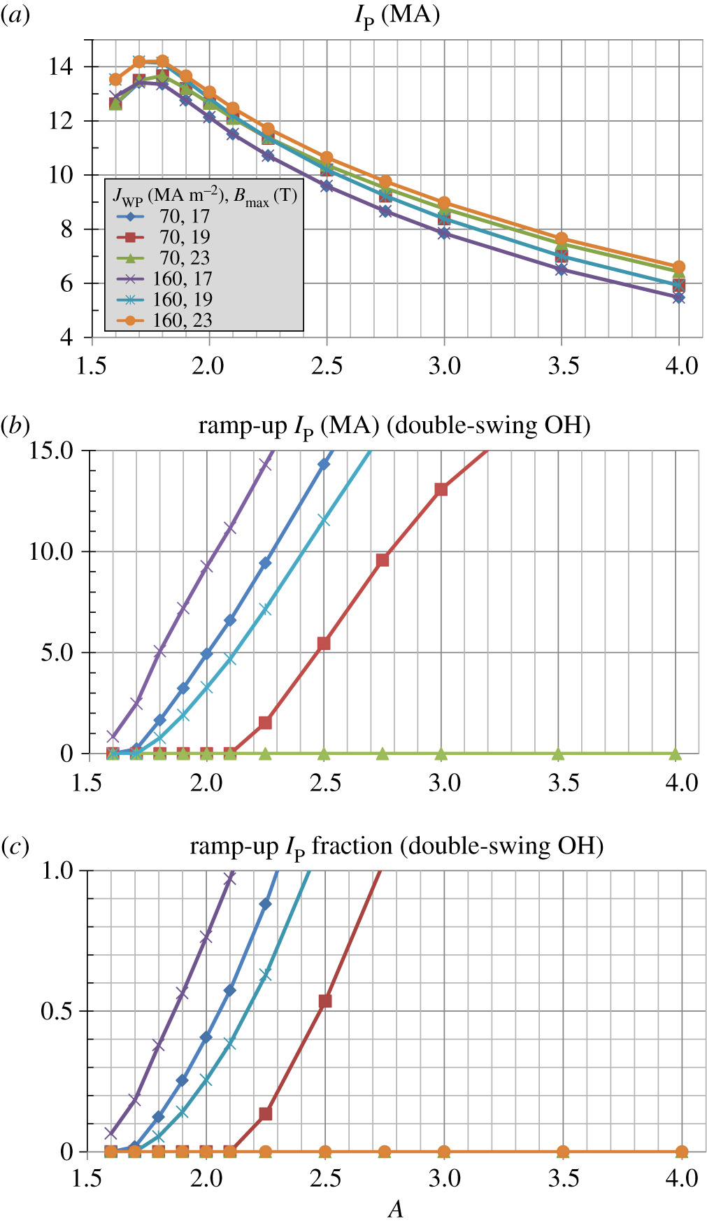 Compact steady-state tokamak performance dependence on magnet and