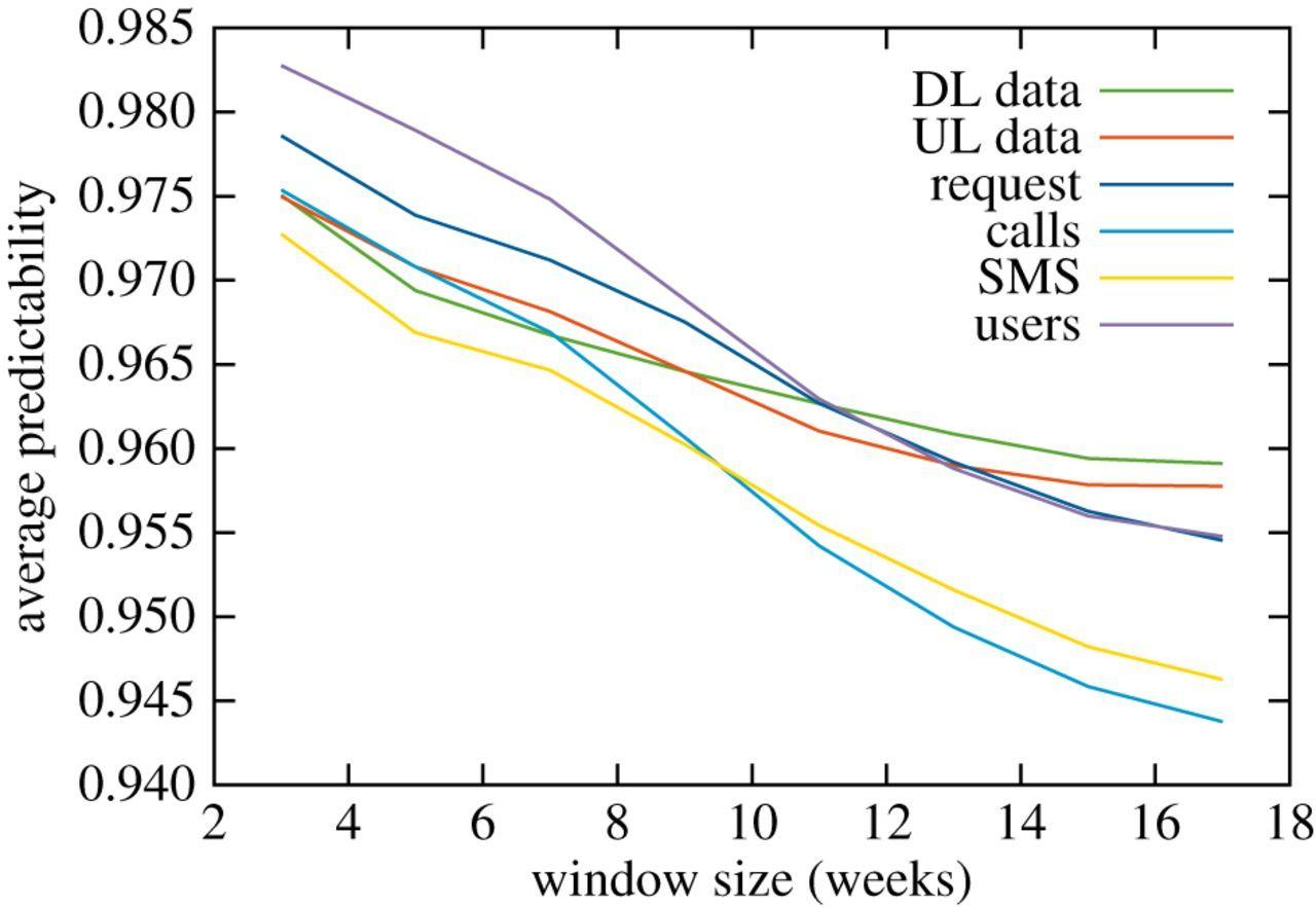Prediction limits of mobile phone activity modelling | Royal