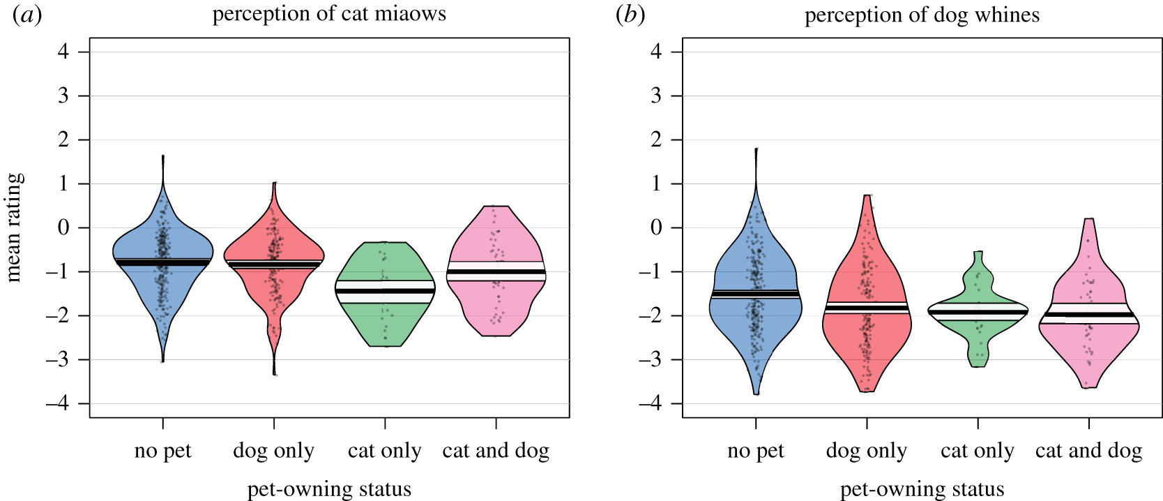 Pawsitively sad: pet-owners are more sensitive to negative