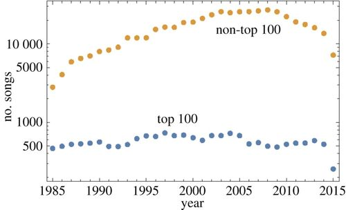Musical trends and predictability of success in contemporary