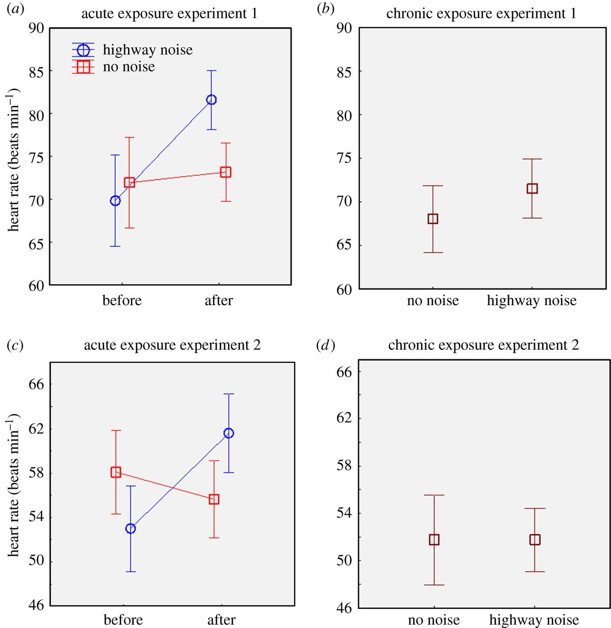 Effects of simulated highway noise on heart rates of larval