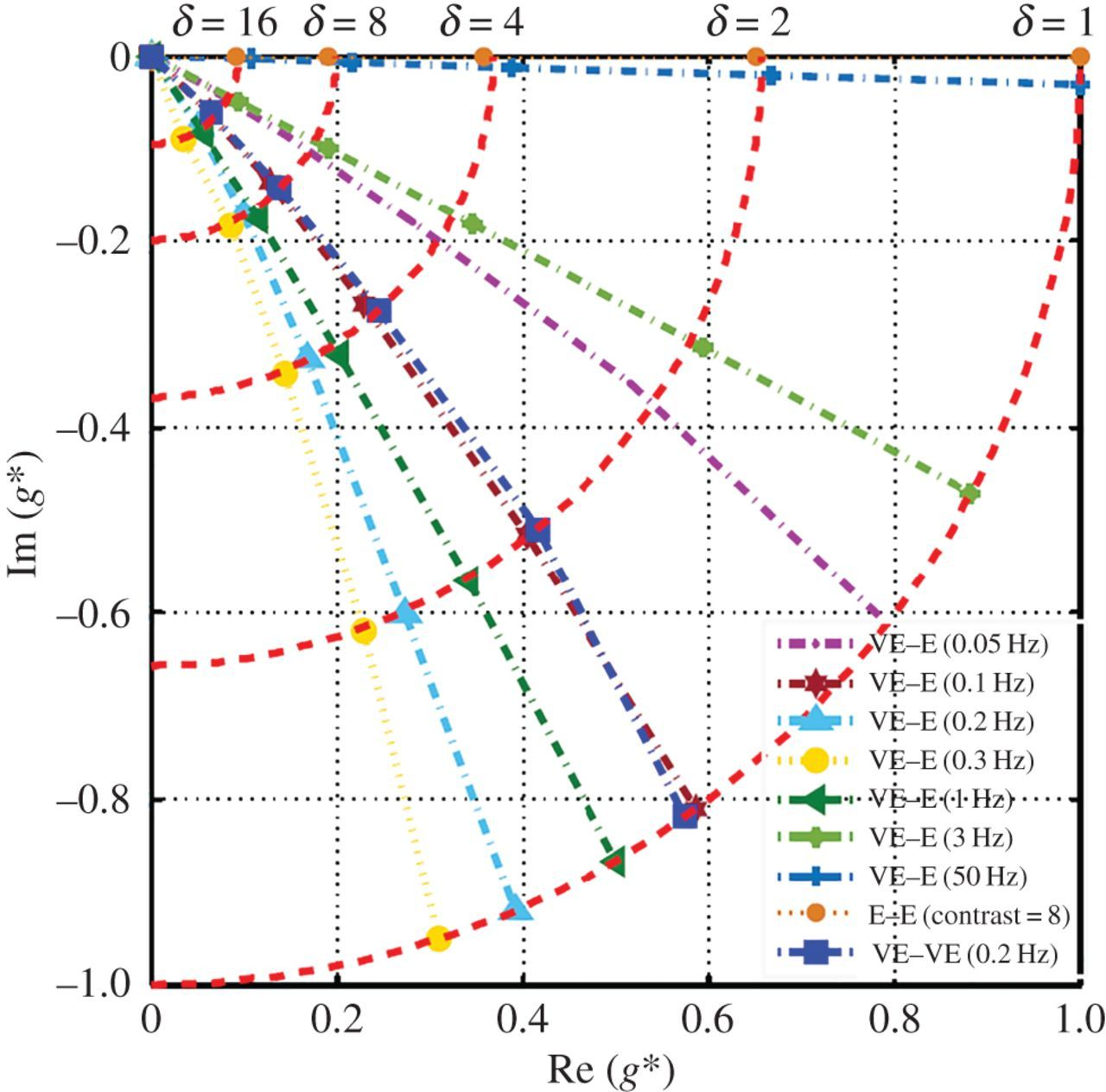 Frequency-dependent scaling from mesoscale to macroscale in