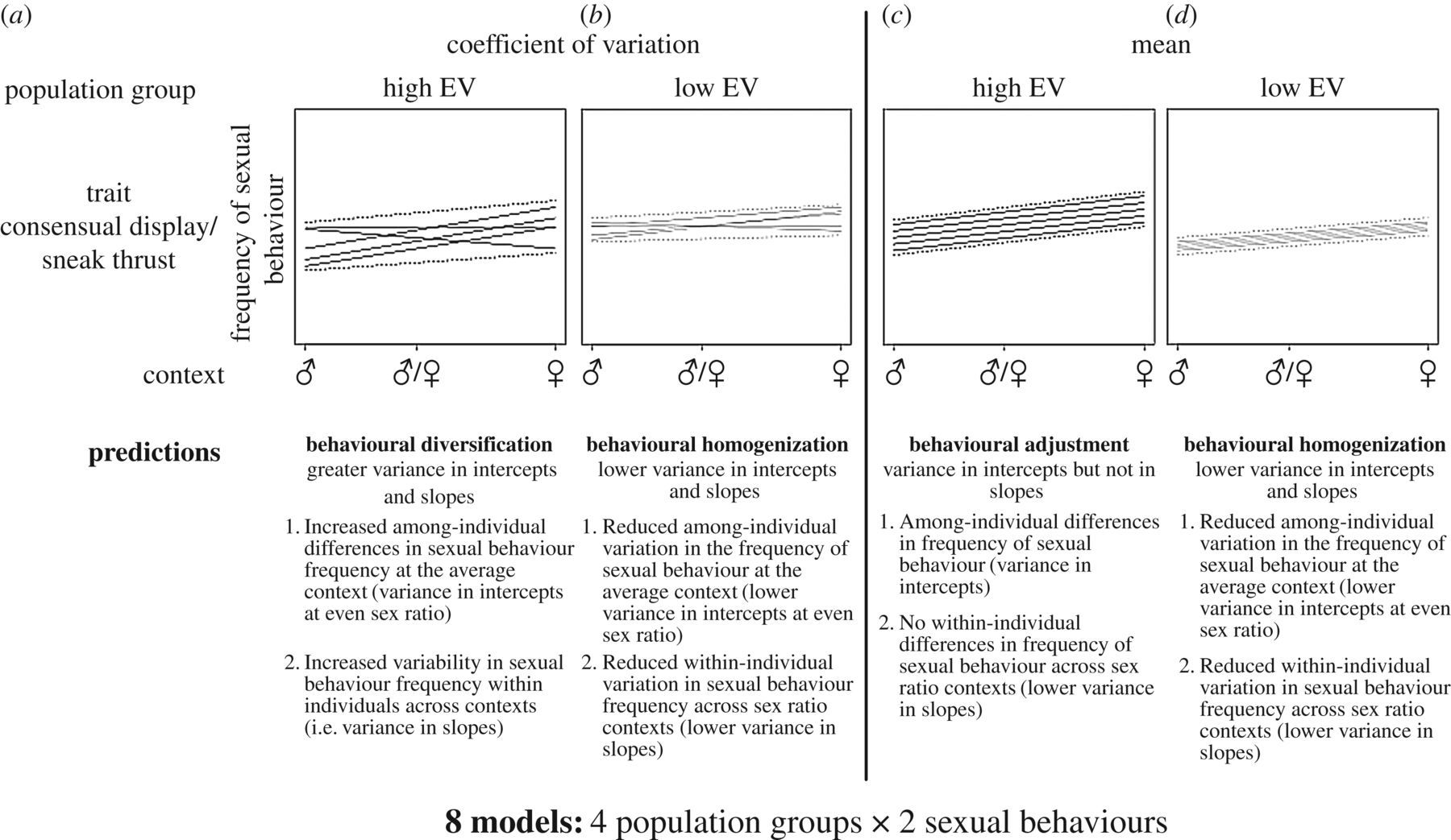 Individual variation in reproductive behaviour is linked to