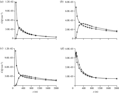 An analytical model for dispersion of pollutants from a