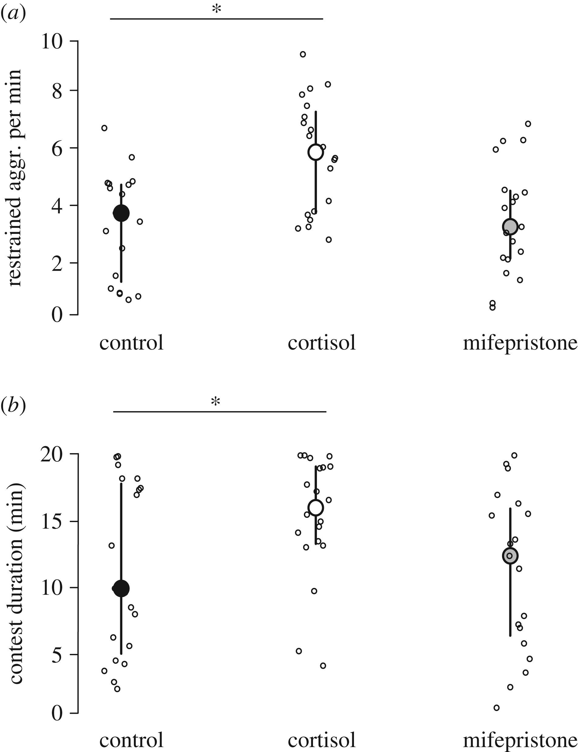 early life manipulation of cortisol and its receptor alters stress