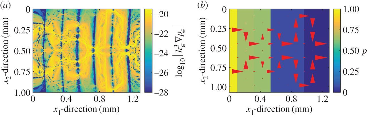 A stochastic two-scale model for pressure-driven flow